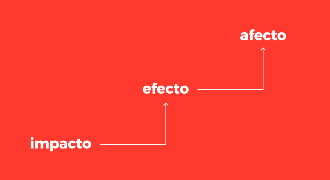 Metodología de Branding